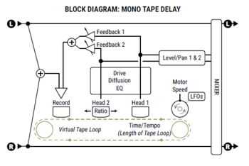 Delay block - Mono Tape.PNG